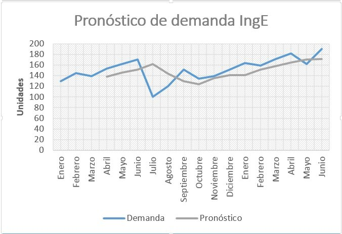 Pronostico de demanda-Ingenio Empresa
