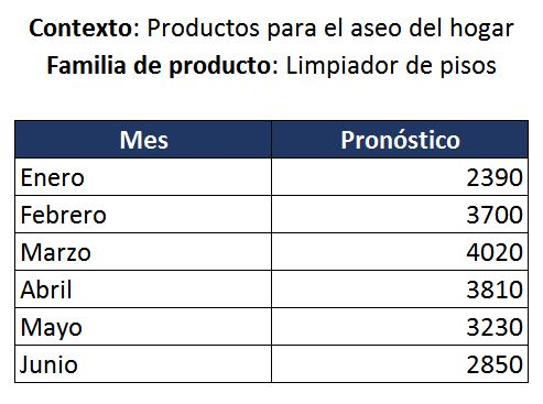 Datos del ejemplo de plan agregado