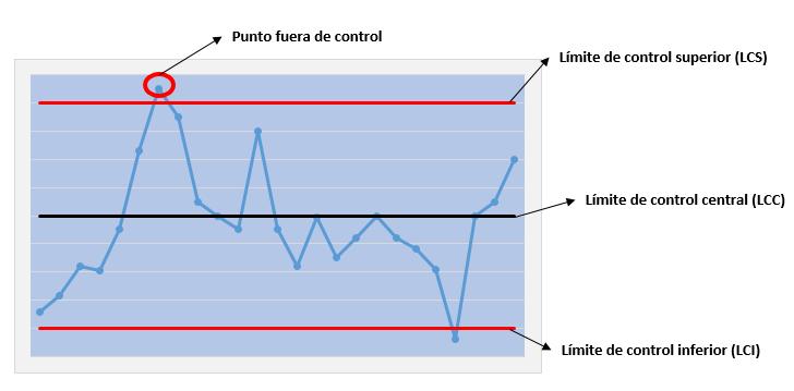 Ejemplo grafico de control