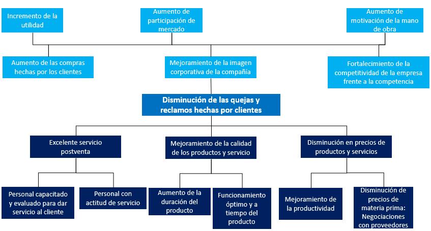 ejemplo de árbol de objetivos