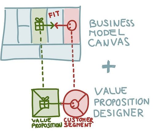 Business Model Canvas Guia Paso A Paso Para Que Elabores El Tuyo