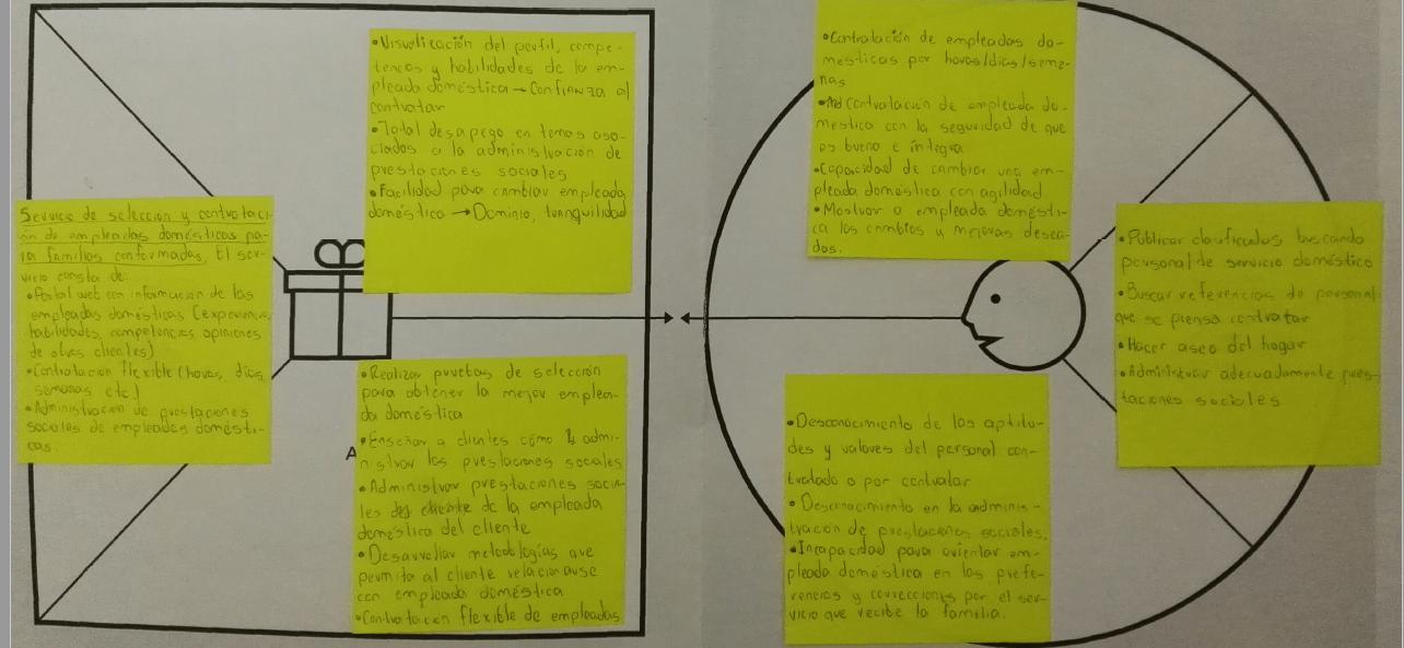 ejemplo de Lienzo de propuesta de valor