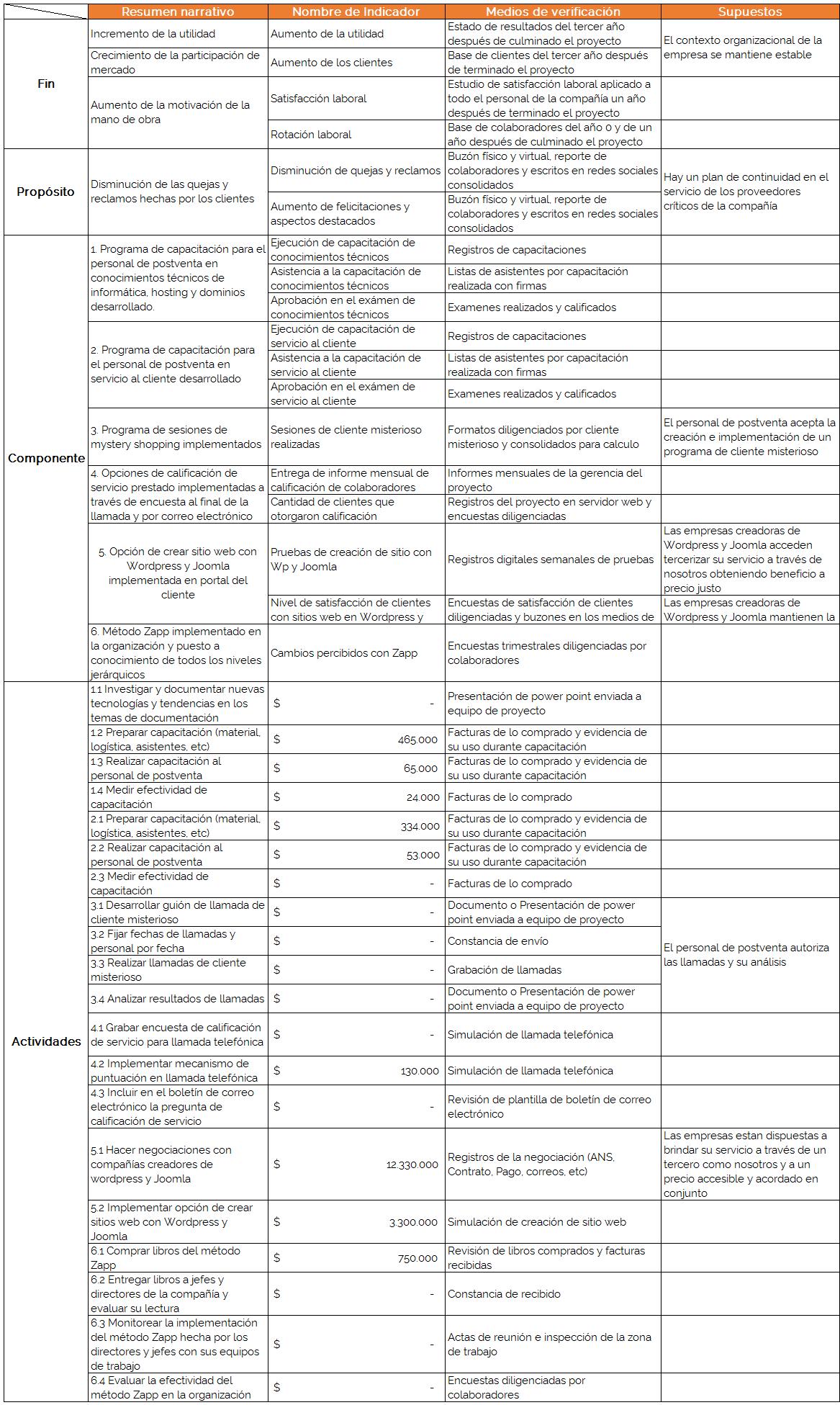 Los supuestos en la metodología de marco lógico - Ingenio Empresa