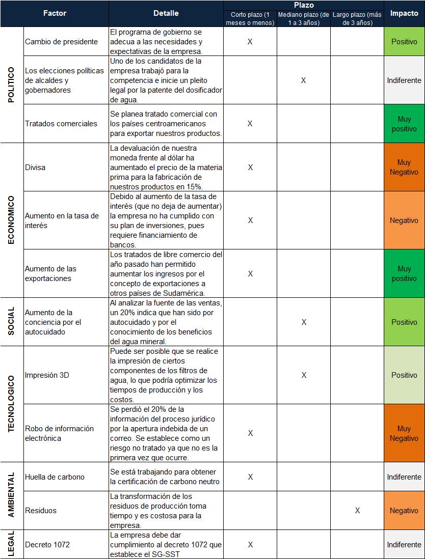 Ejemplo análisis PESTEL